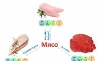 Содержание белка в продуктах таблица и усвояемость