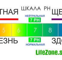 Рн таблица значений