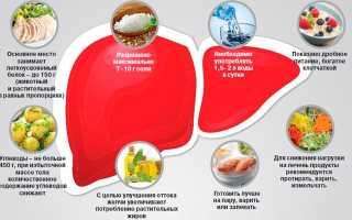 Рецепты блюд при заболеваниях печени и поджелудочной