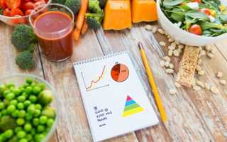 Минимальное количество калорий в день для похудения