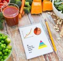 Формула вычисления калорий на день